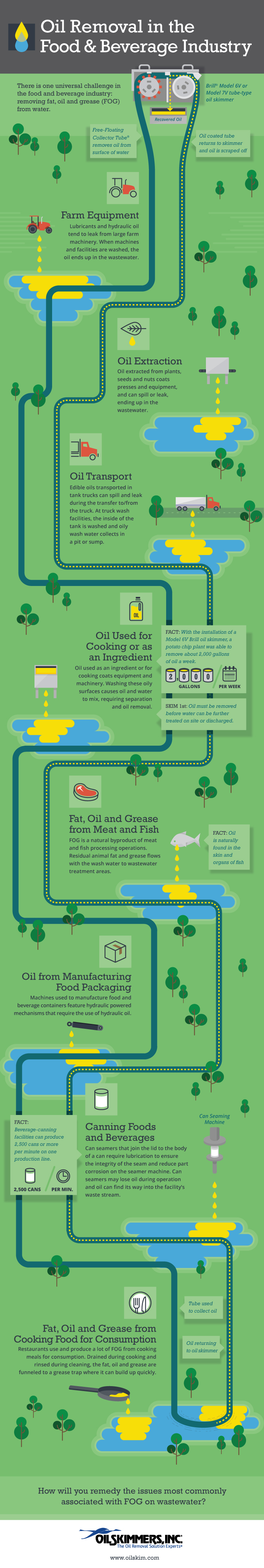 Infographic-Food-Industry-Final